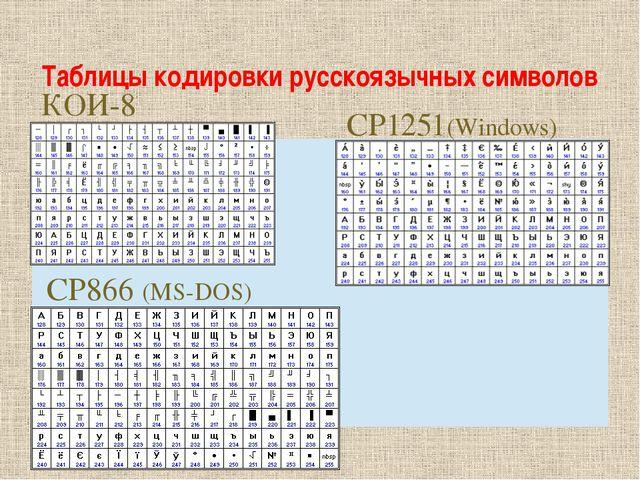 Таблицы кодировки русскоязычных символов