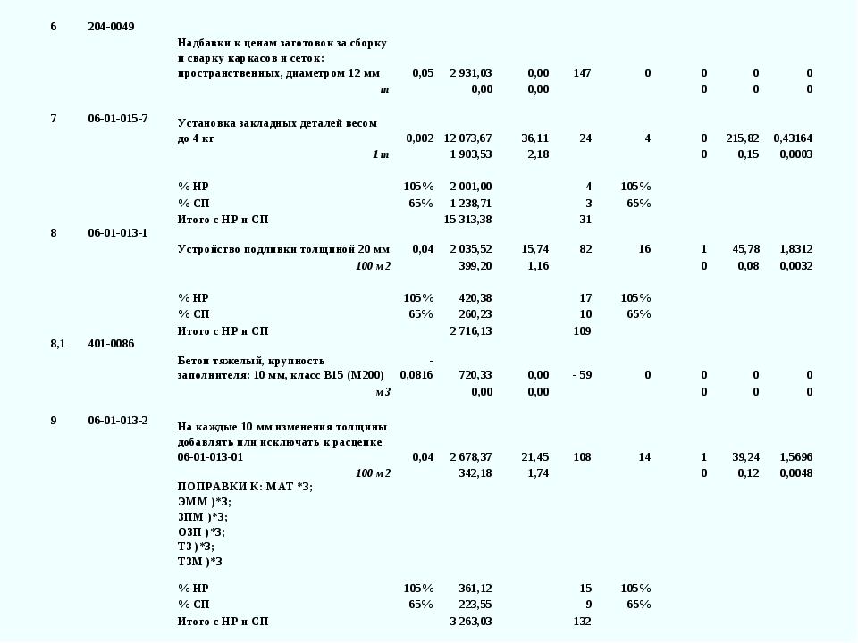 6204-0049Надбавки к ценам заготовок за сборку и сварку каркасов и сеток: пр...