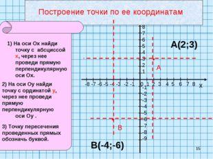 * х 0 1 2 3 4 5 6 7 8 -8 -7 -6 -5 -4 -3 -2 -1 98765 -1 -2 -3 -4 -5 -6 -7 -8 -