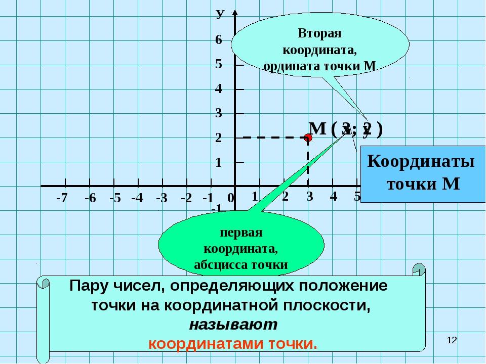 * М ( х; у ) Вторая координата, ордината точки М первая координата, абсцисса...