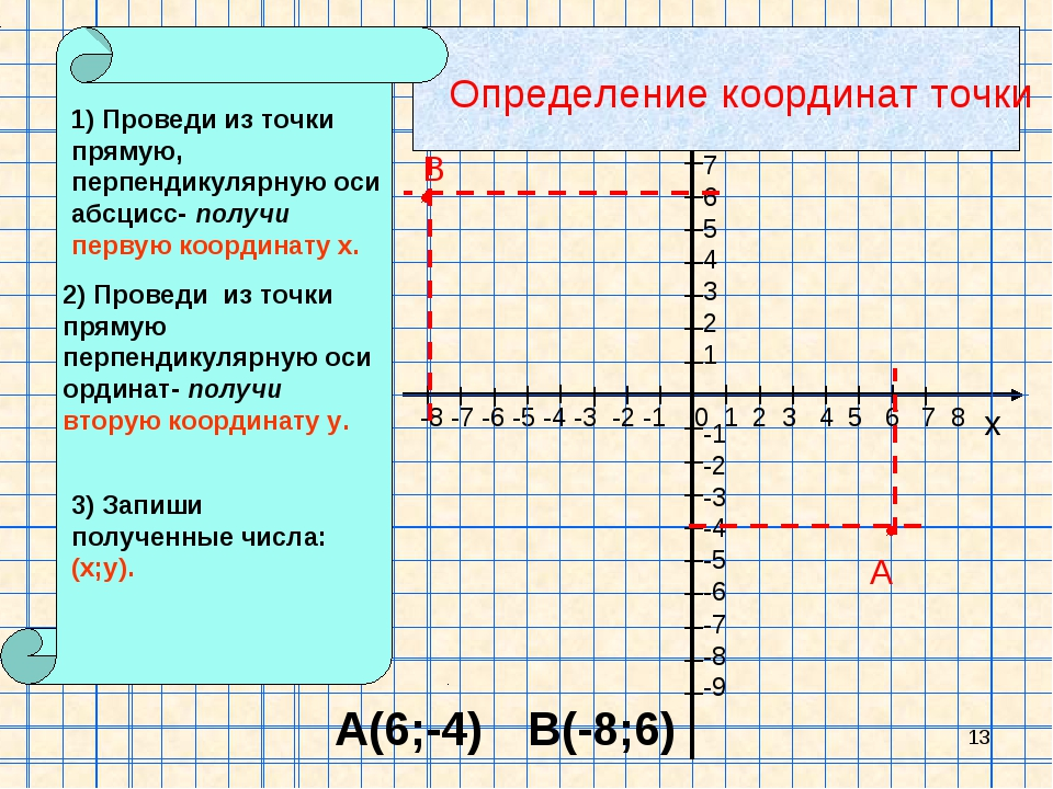 * х 0 1 2 3 4 5 6 7 8 -8 -7 -6 -5 -4 -3 -2 -1 98765 -1 -2 -3 -4 -5 -6 -7 -8 -...