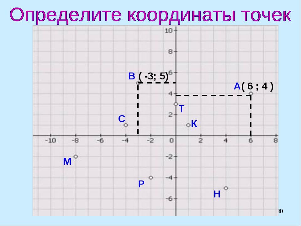 * А( 6 ; 4 ) В ( -3; 5) С М Р Н К Т