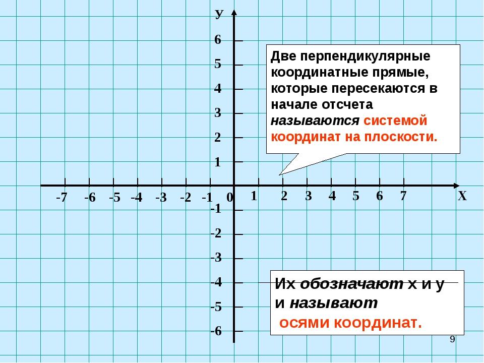 * Две перпендикулярные координатные прямые, которые пересекаются в начале отс...