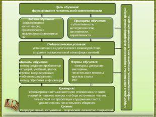 Цель обучения: формирование читательской компетентности Педагогические услови