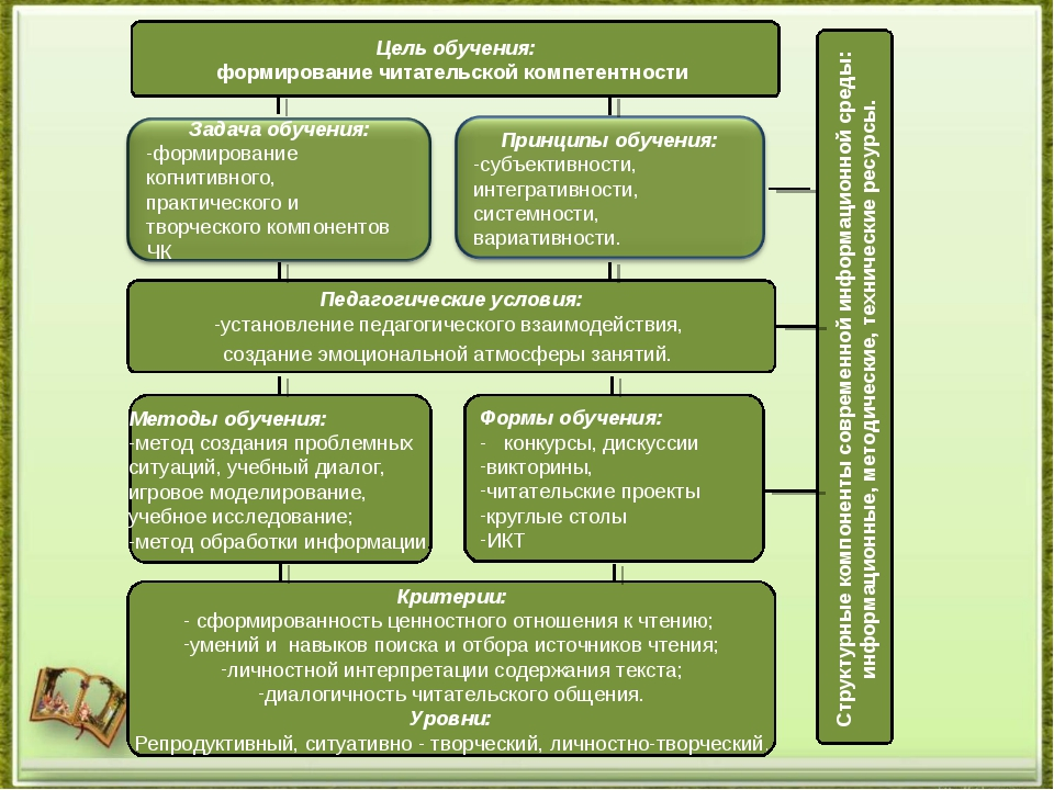 Цель обучения: формирование читательской компетентности Педагогические услови...