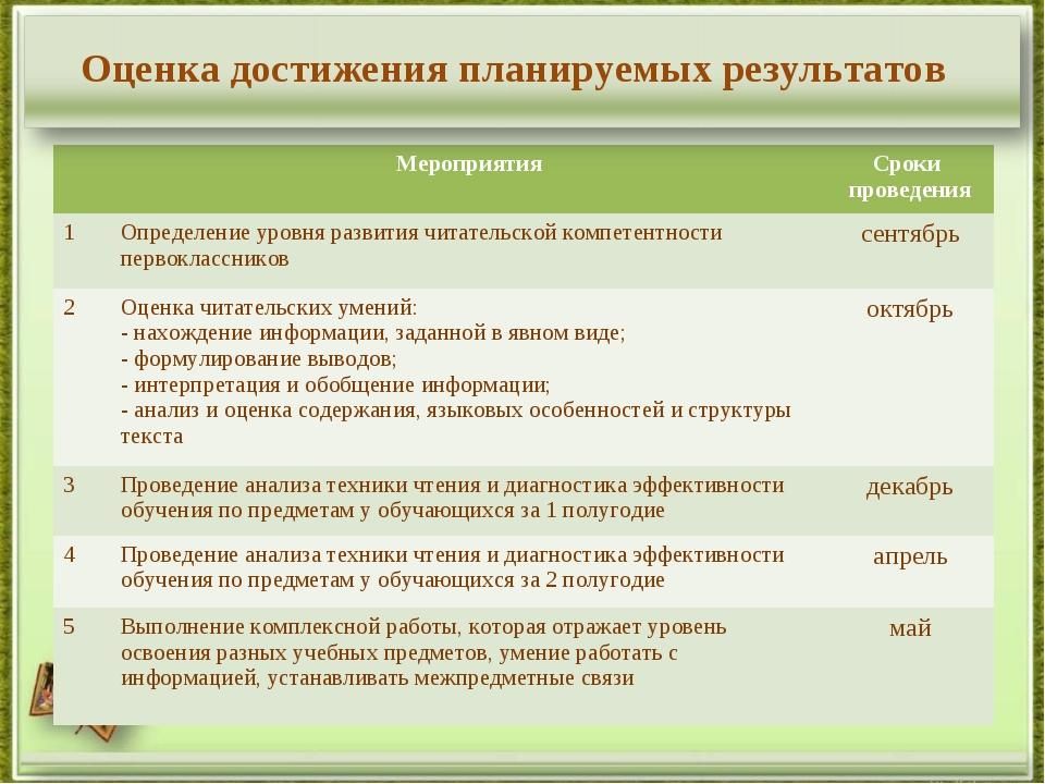 Оценка достижения планируемых результатов МероприятияСроки проведения 1Опр...