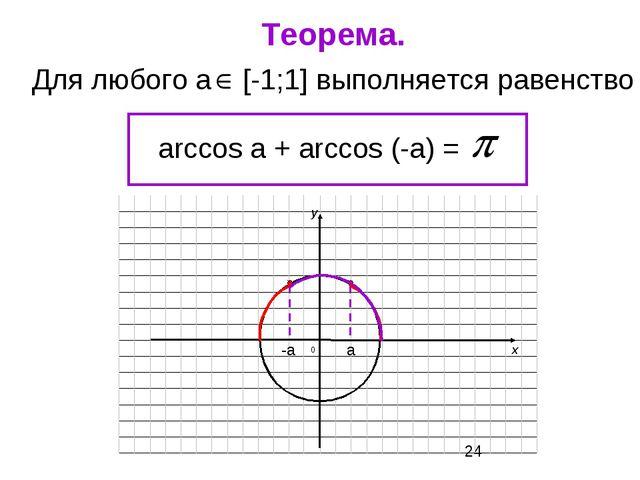 Для любого а [-1;1] выполняется равенство arccos a + arccos (-a) = Теорема. а...