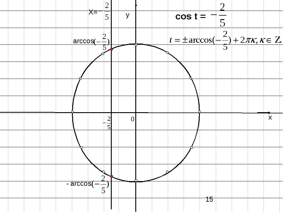 х у Х= cos t = arccos - arccos 0