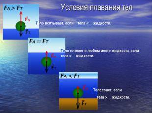 Условия плавания тел Тело всплывает, если ρ тела < ρ жидкости. Тело плавает в