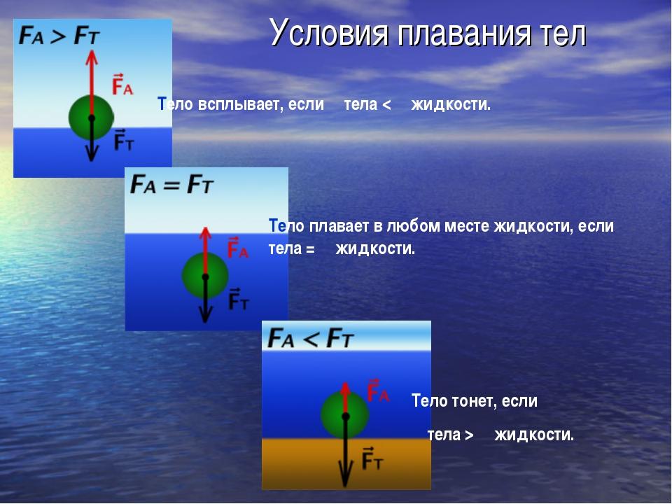 Условия плавания тел Тело всплывает, если ρ тела < ρ жидкости. Тело плавает в...