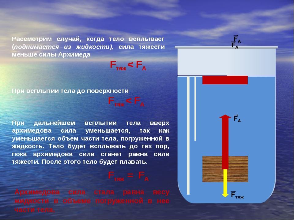 Рассмотрим случай, когда тело всплывает (поднимается из жидкости), сила тяже...