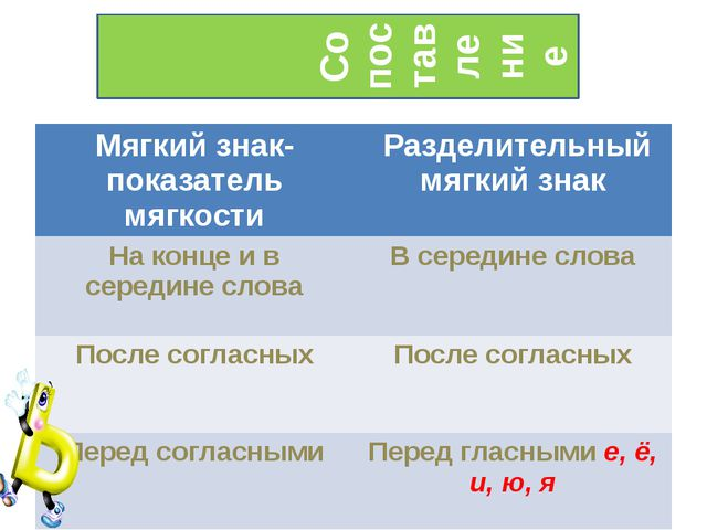 Сопоставление Мягкий знак- показатель мягкости Разделительный мягкий знак На...
