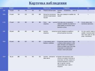 Карточка наблюдения ДатаВозрастВес(г)Внешний видПоведениеtСвет 4.0510
