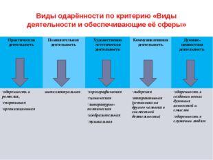 Виды одарённости по критерию «Виды деятельности и обеспечивающие её сферы» Пр