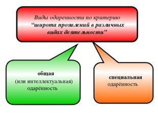 """Виды одаренности по критерию """"широта проявлений в различных видах деятельност"""