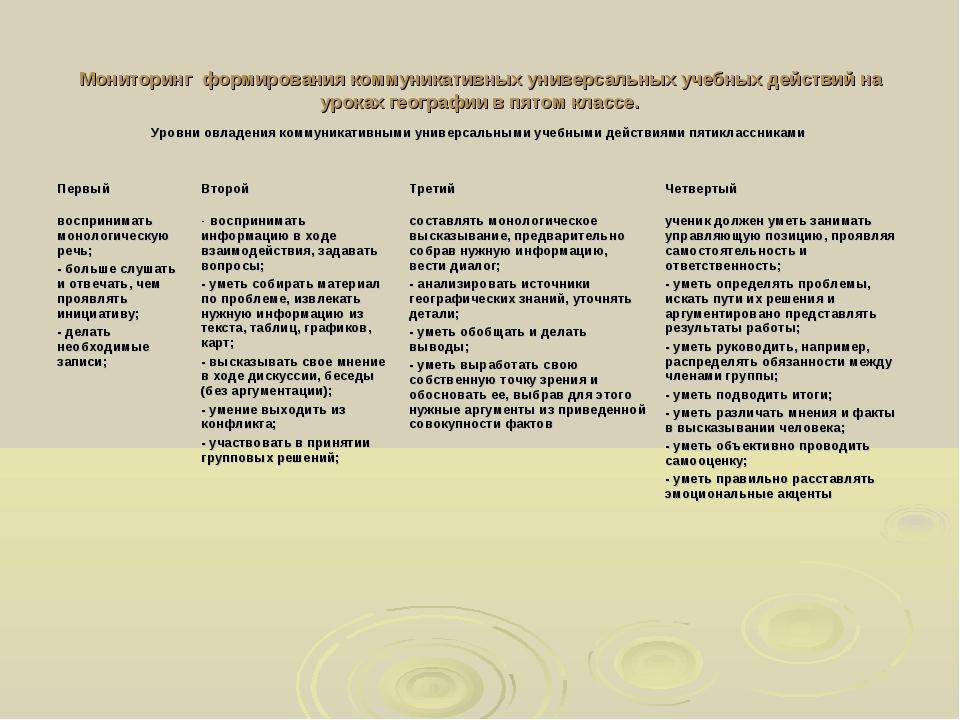 Мониторингформирования коммуникативных универсальных учебных действий на ур...