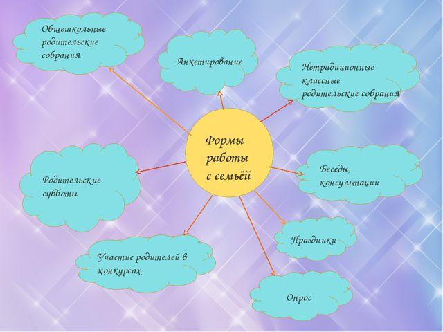 Формы работы с семьёй Общешкольные родительские собрания Нетрадиционные класс...