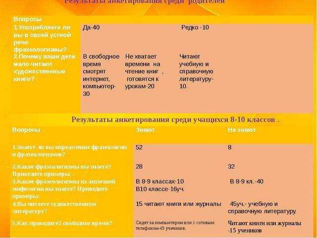 Результаты анкетирования среди учащихся 8-10 классов . Результаты анкетирован...