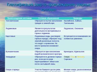 Классификация озер по происхождению озерных котловин Происхождение котловинУ