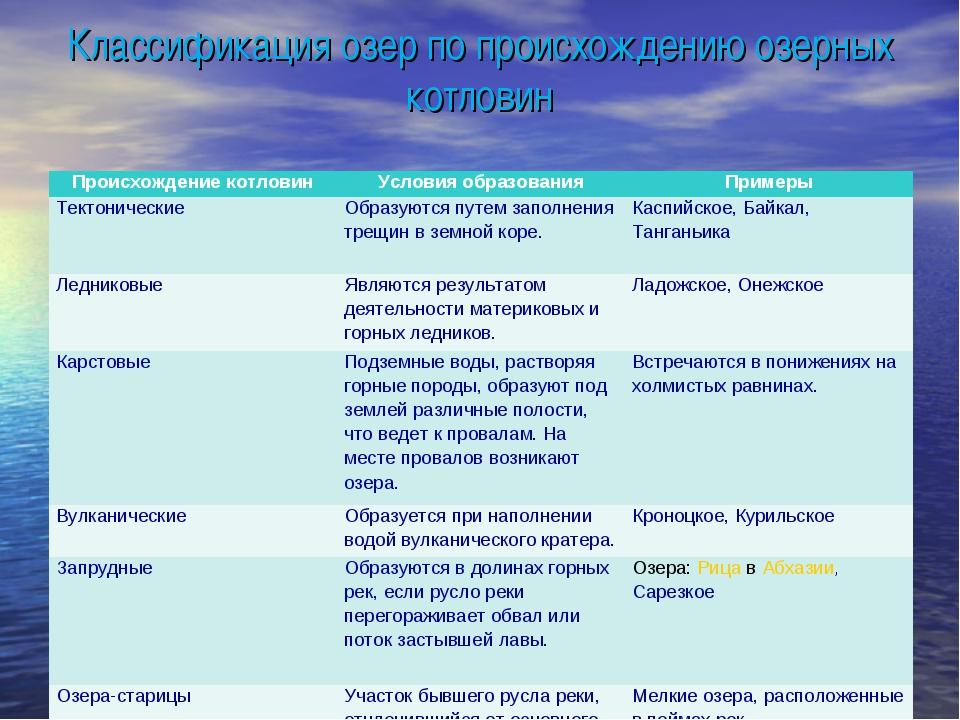 Классификация озер по происхождению озерных котловин Происхождение котловинУ...