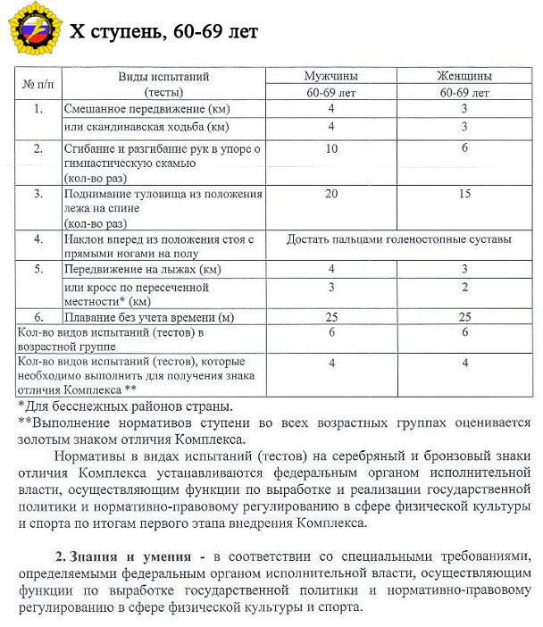 таблица результатов 10 ступени ГТО
