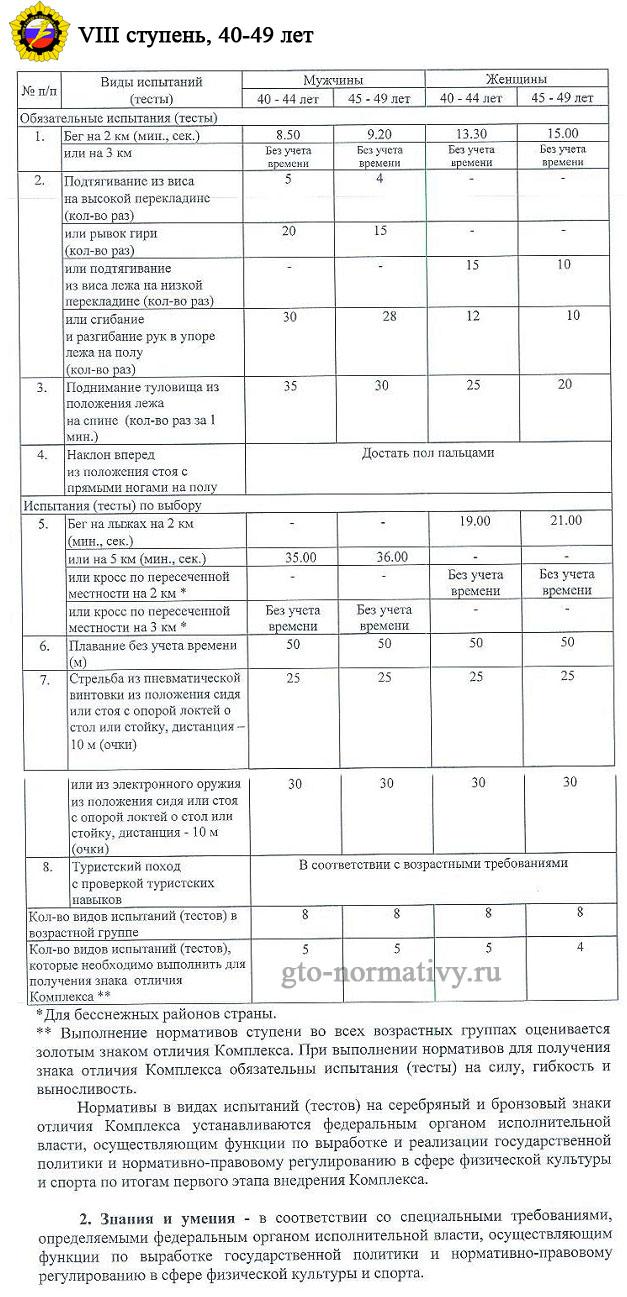 таблица нормативов 8-ой ступени ГТО