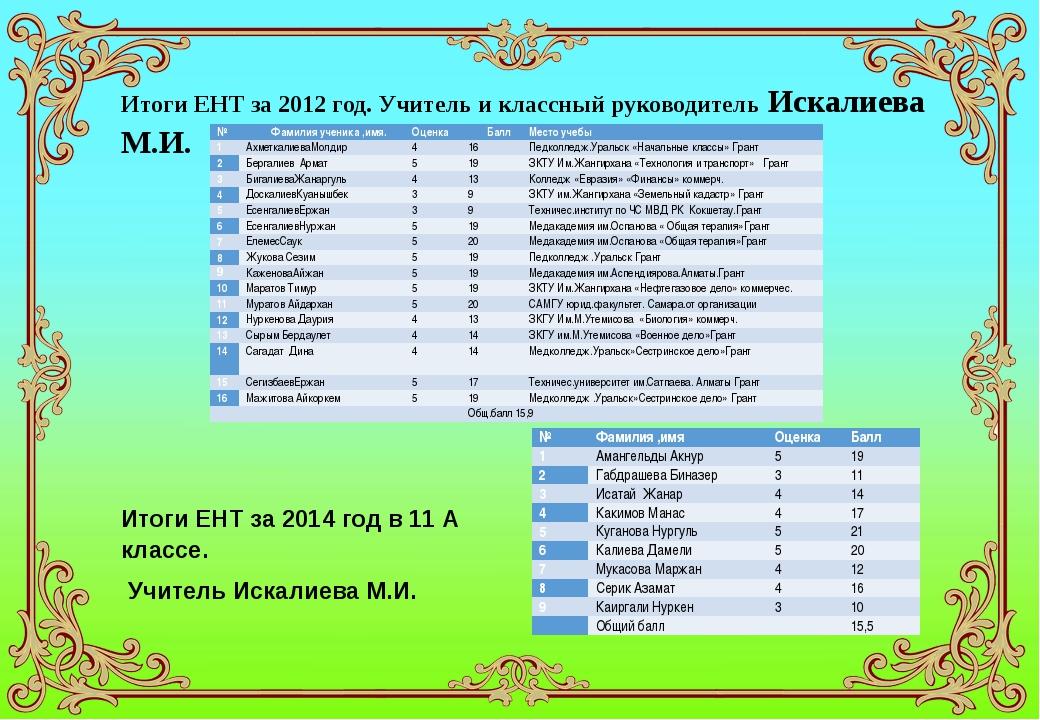 Итоги ЕНТ за 2012 год. Учитель и классный руководитель Искалиева М.И. Итоги Е...