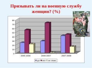 Призывать ли на военную службу женщин? (%)