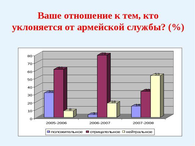Ваше отношение к тем, кто уклоняется от армейской службы? (%)