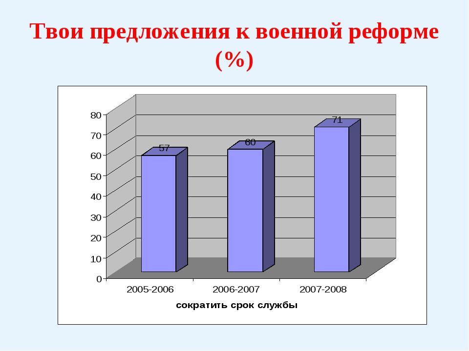 Твои предложения к военной реформе (%)
