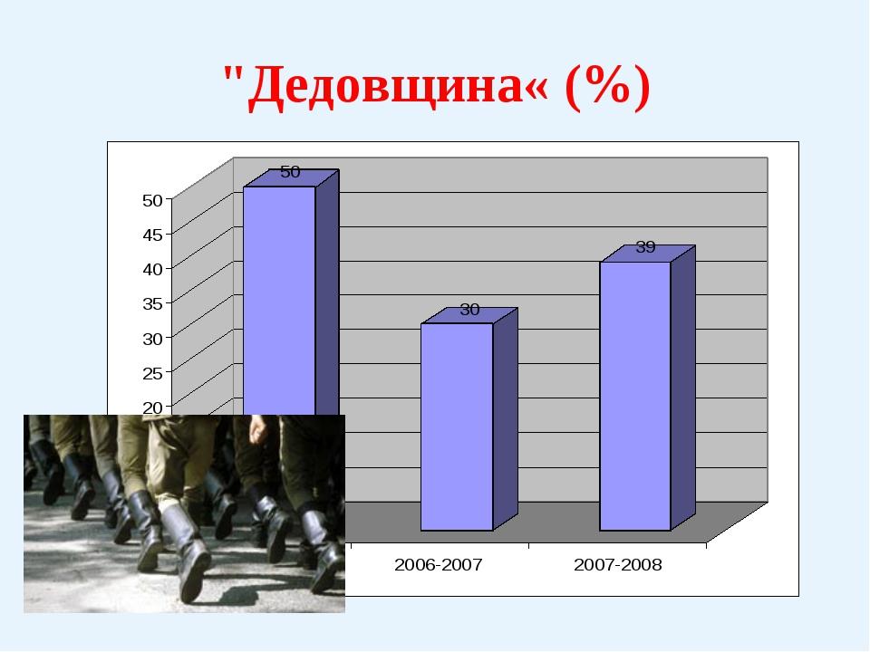 """Дедовщина« (%)"