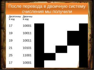 После перевода в двоичную систему счисления мы получили Десятичный код Двоичн