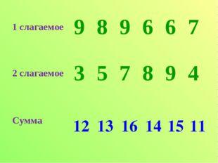12 13 16 14 15 11 1 слагаемое 989667 2 слагаемое 357894 Сумма
