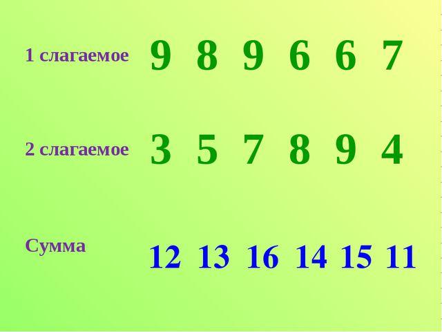 12 13 16 14 15 11 1 слагаемое 989667 2 слагаемое 357894 Сумма...