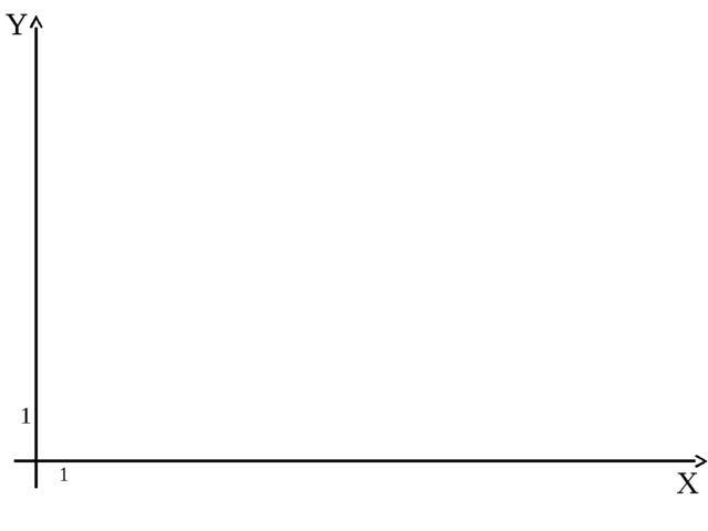 Отметьте точки на координатной плоскости: 1(1,2), 2 (1,3), 3 (2,4), 4 (5,4),...
