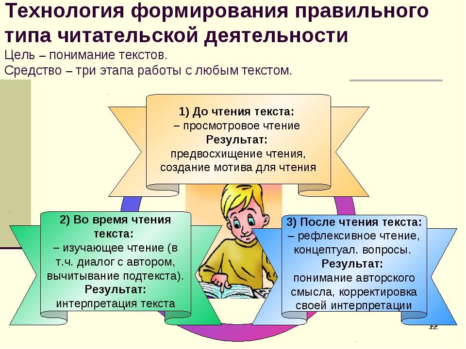 * * 3) После чтения текста: – рефлексивное чтение, концептуал. вопросы. Резул...