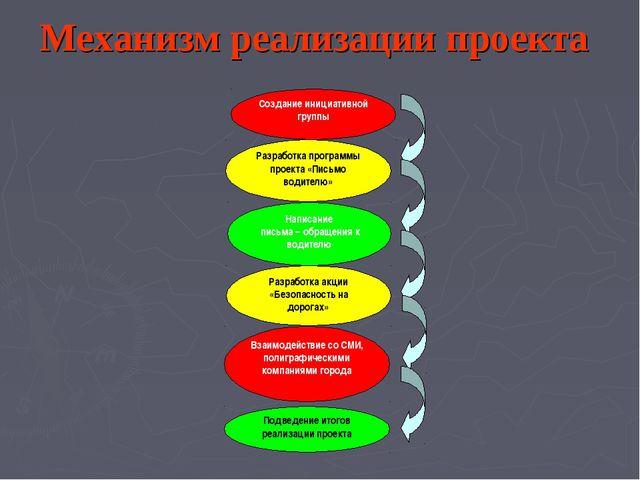 Создание инициативной группы Разработка программы проекта «Письмо водителю» Р...