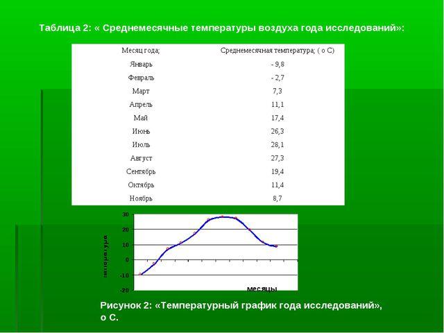 Таблица 2: « Среднемесячные температуры воздуха года исследований»: Рисунок 2...