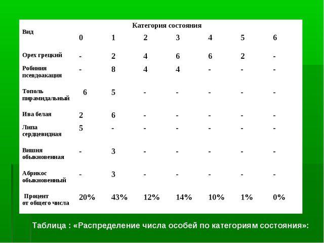 Таблица : «Распределение числа особей по категориям состояния»: Вид  Категор...