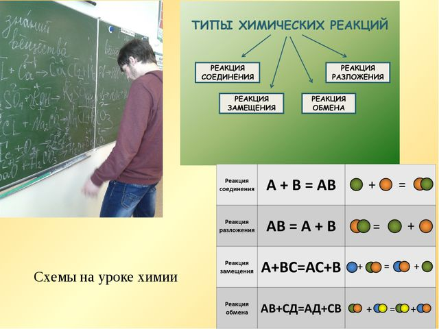 * Схемы на уроке химии