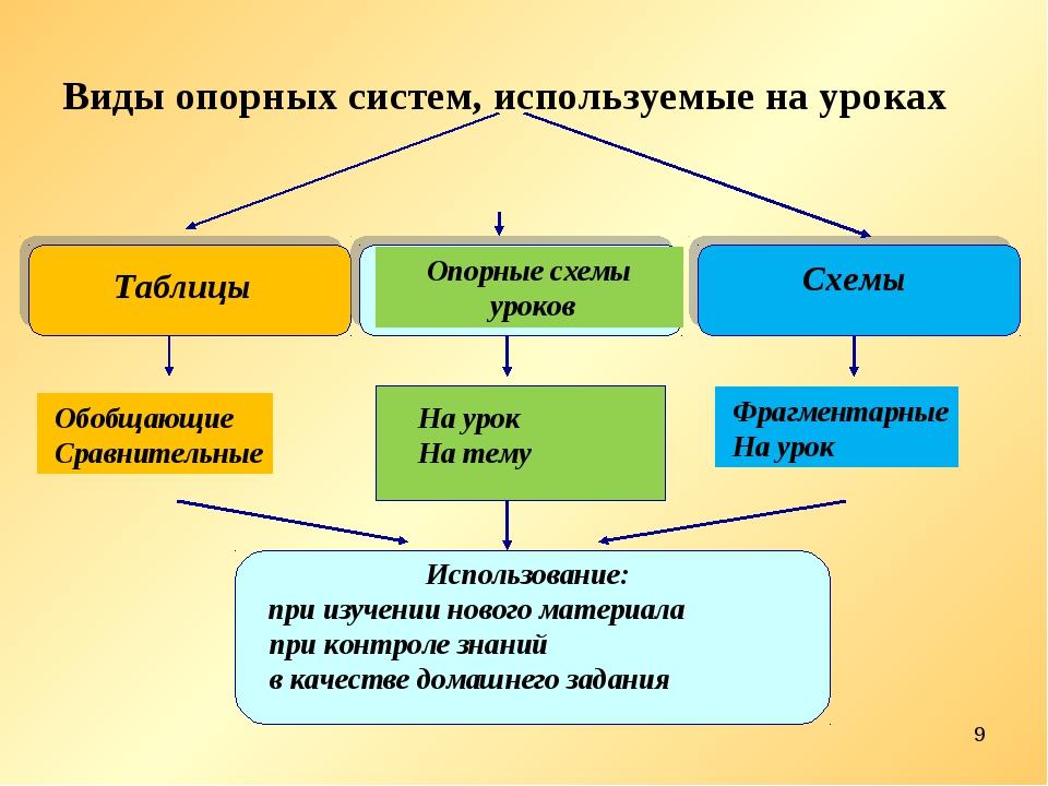 * Виды опорных систем, используемые на уроках
