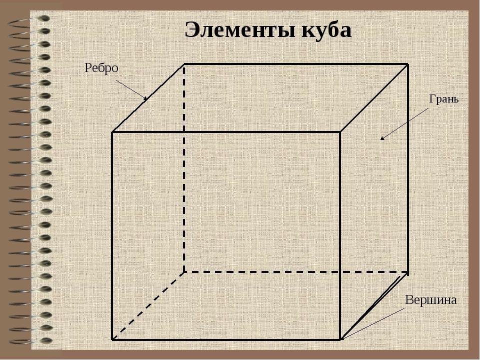 Элементы куба Грань Вершина Ребро