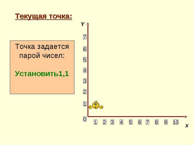 Текущая точка: 1 2 3 4 5 6 10 9 8 7 5 4 3 2 Точка задается парой чисел: Устан...