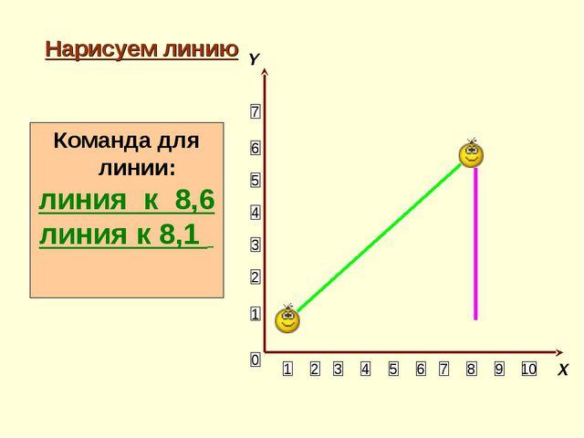Нарисуем линию 1 2 3 4 5 6 10 9 8 7 5 4 3 2 Команда для линии: линия к 8,6 ли...
