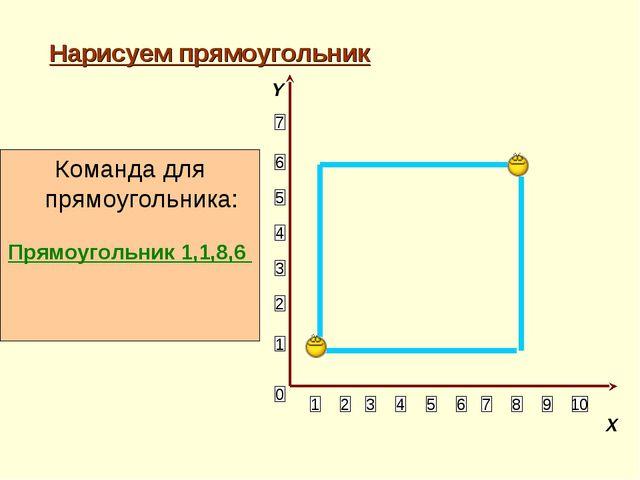 Нарисуем прямоугольник 1 2 3 4 5 6 10 9 8 7 5 4 3 2 1 7 6 0 Команда для прямо...