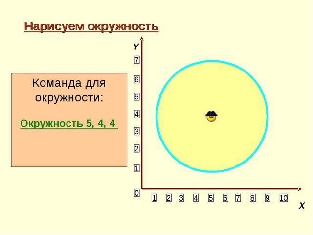 Нарисуем окружность 1 2 3 4 5 6 10 9 8 7 5 4 3 2 1 7 6 0 Команда для окружнос...