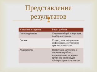 Представление результатов Участники группыВиды работы ЛитературоведыСоздани