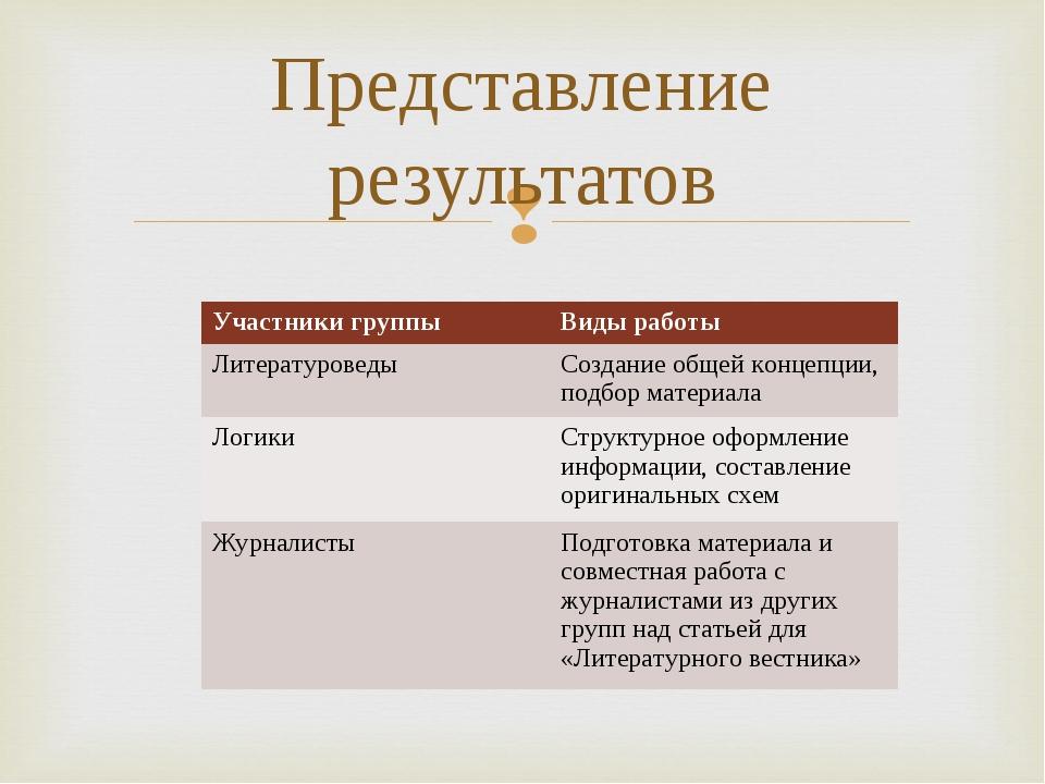 Представление результатов Участники группыВиды работы ЛитературоведыСоздани...
