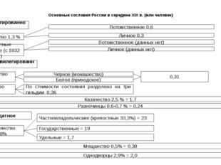 Основные сословия России в середине XIX в. (млн человек) Привилегированное Дв