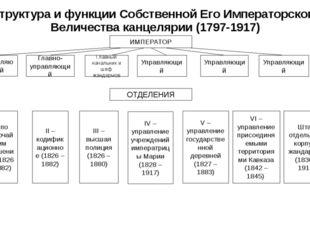 Структура и функции Собственной Его Императорского Величества канцелярии (179